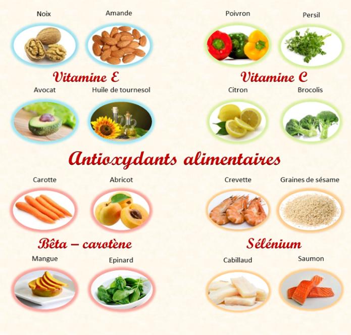 antioxydants alimentaires
